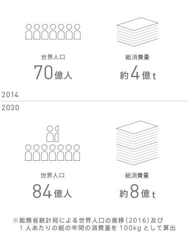 総務省統計局による世界人口の推移(2016)及び1人あたりの紙の年間の消費量を100kgとして算出
