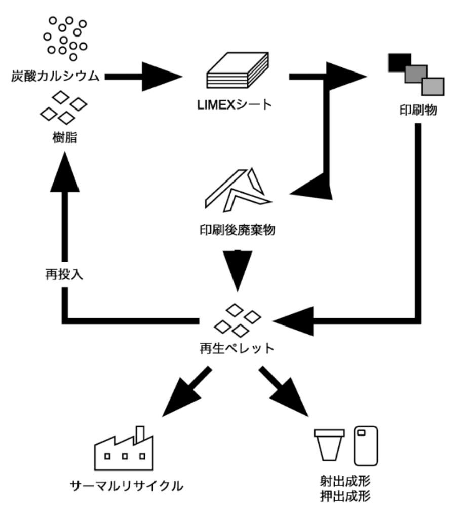 LIMEXのリサイクルについて